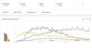 Populariteit WordPress, Joomla, Typo3 en Drupal sinds 2004 in Duitsland